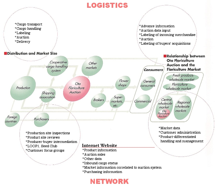 Logistics Infomation System/Network